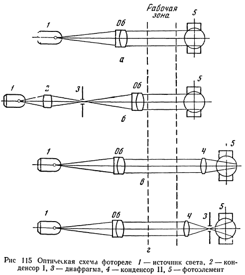 Оптические схемы коллиматора